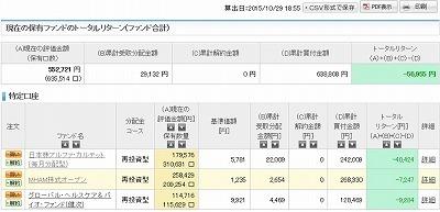 20151029投信.jpg